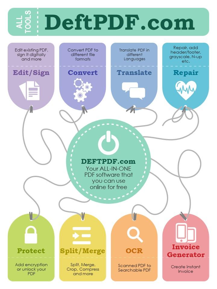 all tools infograpic of deftpdf